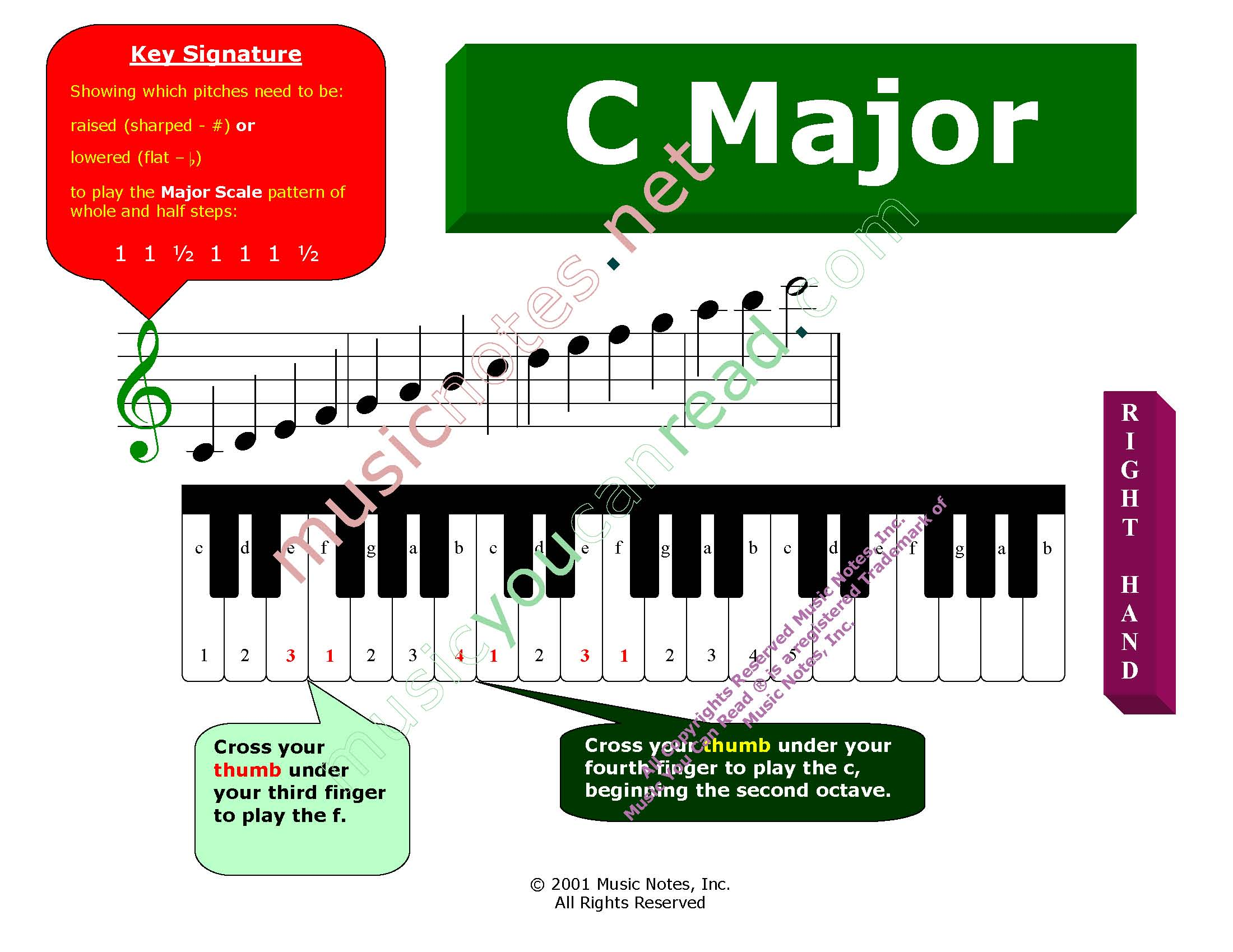 Scale FIngering Charts, C Major Right Hand